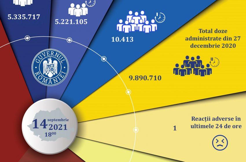 10.413 persoane s-au vaccinat anti-Covid în ultimele 24 de ore