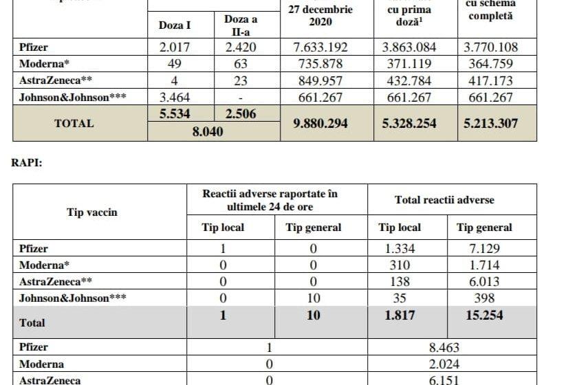 Bilanțul campaniei de vaccinare împotriva COVID-19! Peste 8.000 de români s-au vaccinat în ultimele 24 de ore
