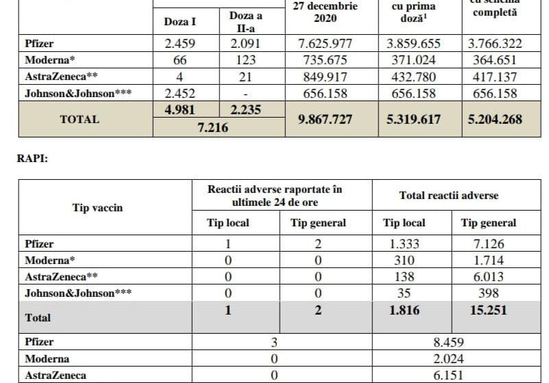 Bilanțul campaniei de vaccinare împotriva COVID-19! Puțin peste 7.200 de români s-au vaccinat în ultimele 24 de ore