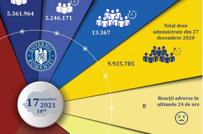 13.367 de persoane s-au vaccinat în ultimele 24 de ore