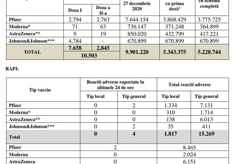 Bilanțul campaniei de vaccinare împotriva COVID-19! 10.503 de români s-au vaccinat în ultimele 24 de ore
