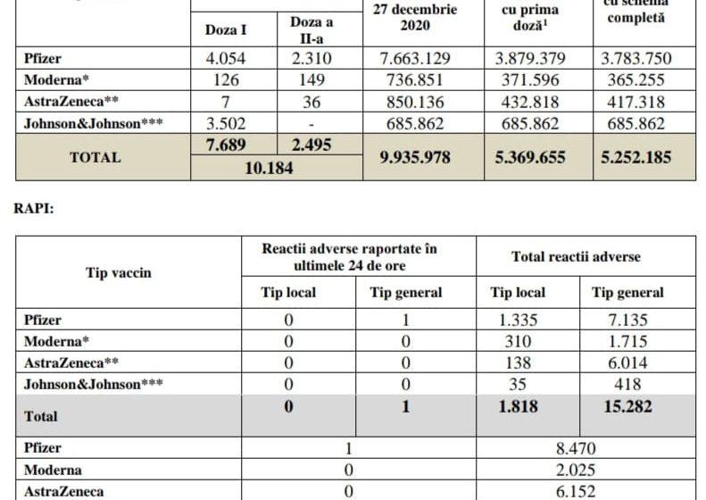 Bilanțul campaniei de vaccinare împotriva COVID-19! Sub 7.700 de români s-au vaccinat în ultimele 24 de ore cu prima doză